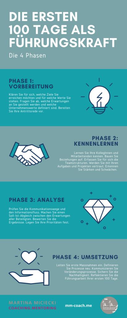 Infografik: die ersten 100 Tage als Führungskraft
